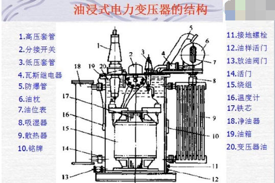 Structure of oil immersed power transformer.png