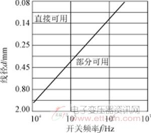 Design points of high-frequency transformer for single-chip switching power supply.jpg