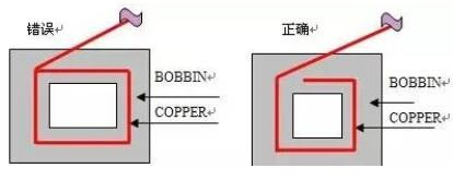 Working method requirements for using copper foil.jpg